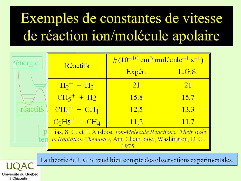 Exemples de constantes de vitesse de réaction ion/molécule apolaire