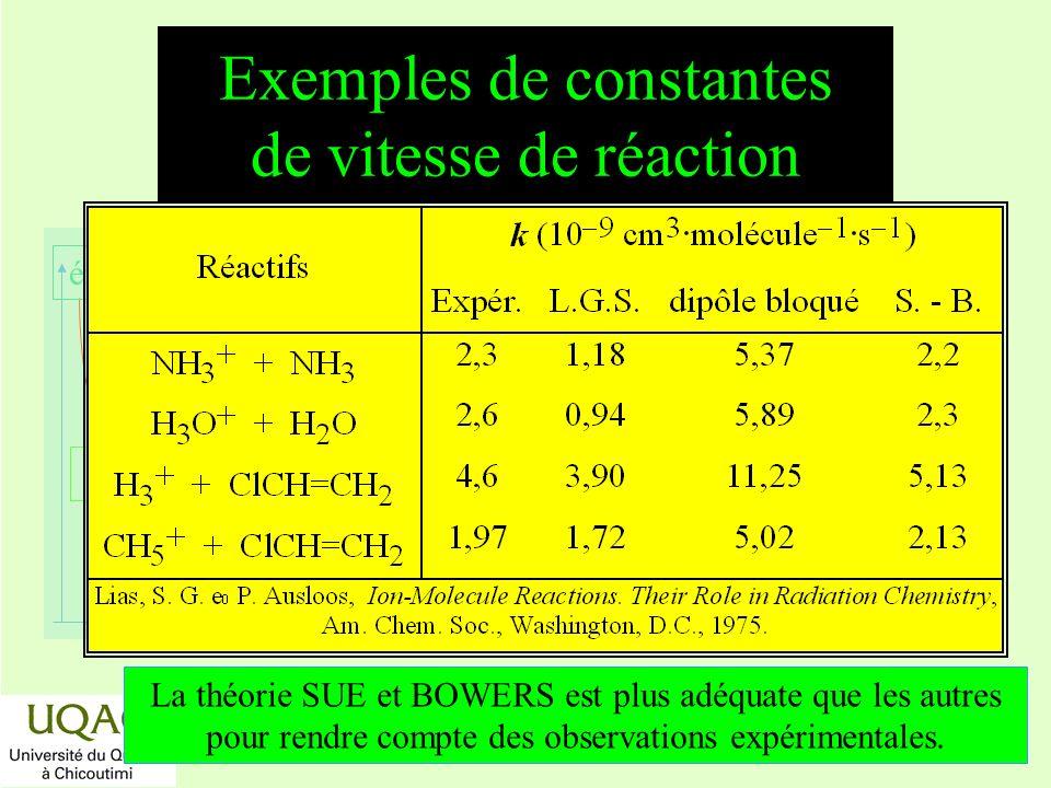 Exemples de constantes de vitesse de réaction