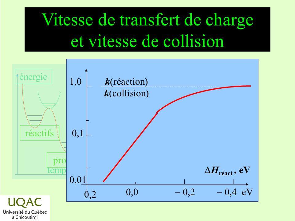 Vitesse de transfert de charge et vitesse de collision