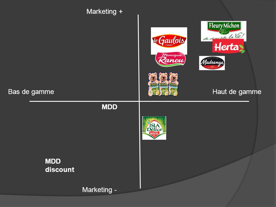 Marketing + Bas de gamme Haut de gamme MDD MDD discount Marketing -