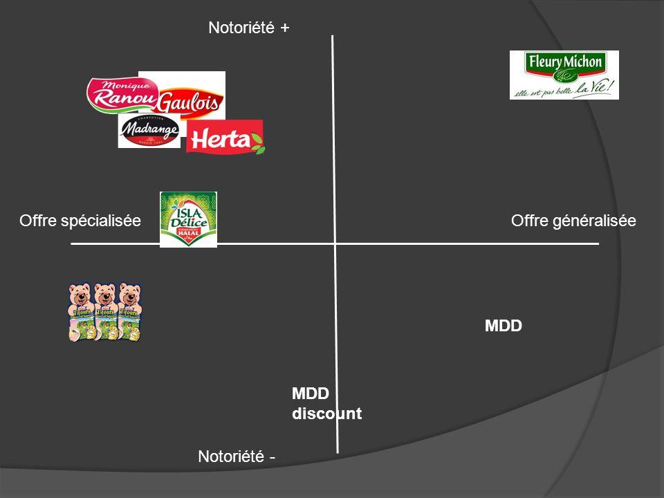 Notoriété + Offre spécialisée Offre généralisée MDD MDD discount Notoriété -