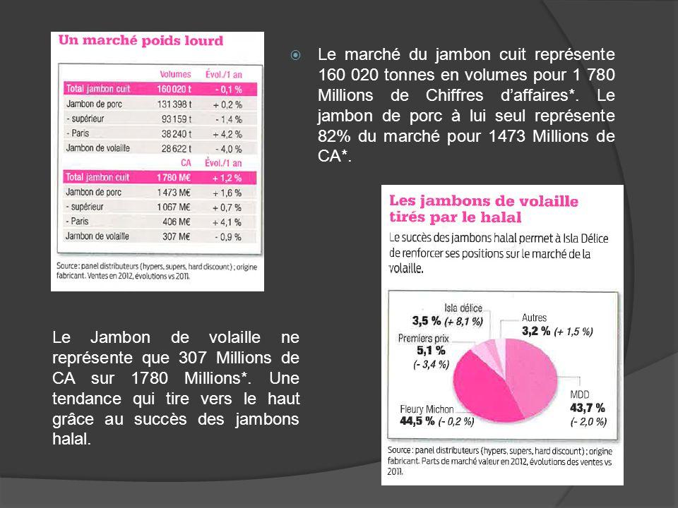 Le marché du jambon cuit représente 160 020 tonnes en volumes pour 1 780 Millions de Chiffres d'affaires*. Le jambon de porc à lui seul représente 82% du marché pour 1473 Millions de CA*.