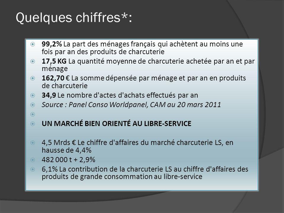 Quelques chiffres*: 99,2% La part des ménages français qui achètent au moins une fois par an des produits de charcuterie.