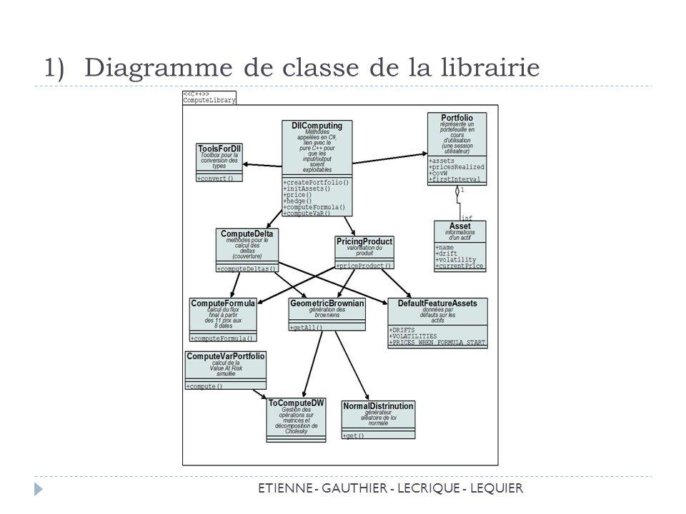 Diagramme de classe de la librairie