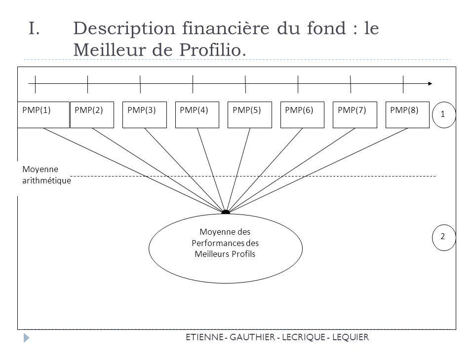 Description financière du fond : le Meilleur de Profilio.