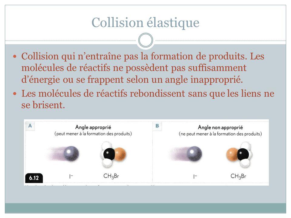 Collision élastique