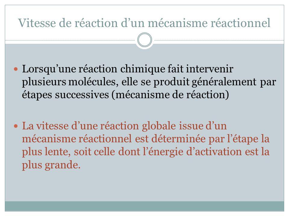 Vitesse de réaction d'un mécanisme réactionnel