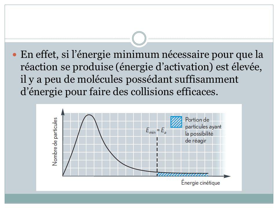 En effet, si l'énergie minimum nécessaire pour que la réaction se produise (énergie d'activation) est élevée, il y a peu de molécules possédant suffisamment d'énergie pour faire des collisions efficaces.