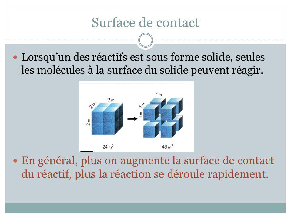 Surface de contact Lorsqu'un des réactifs est sous forme solide, seules les molécules à la surface du solide peuvent réagir.