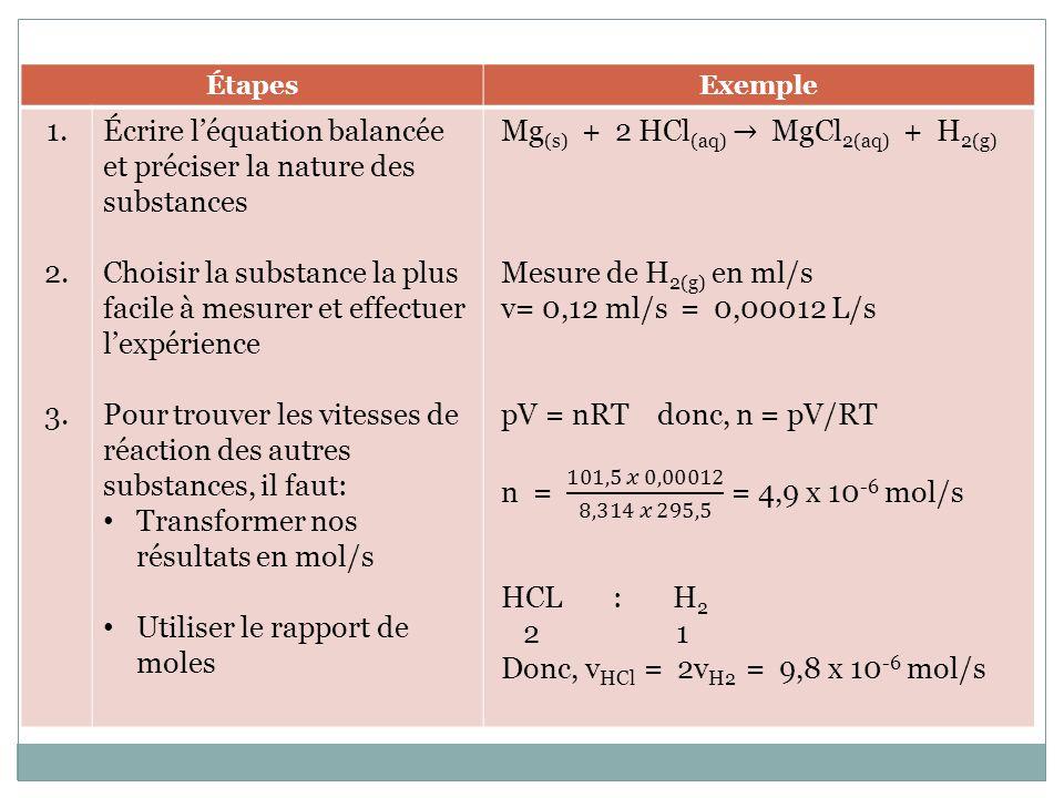 Écrire l'équation balancée et préciser la nature des substances