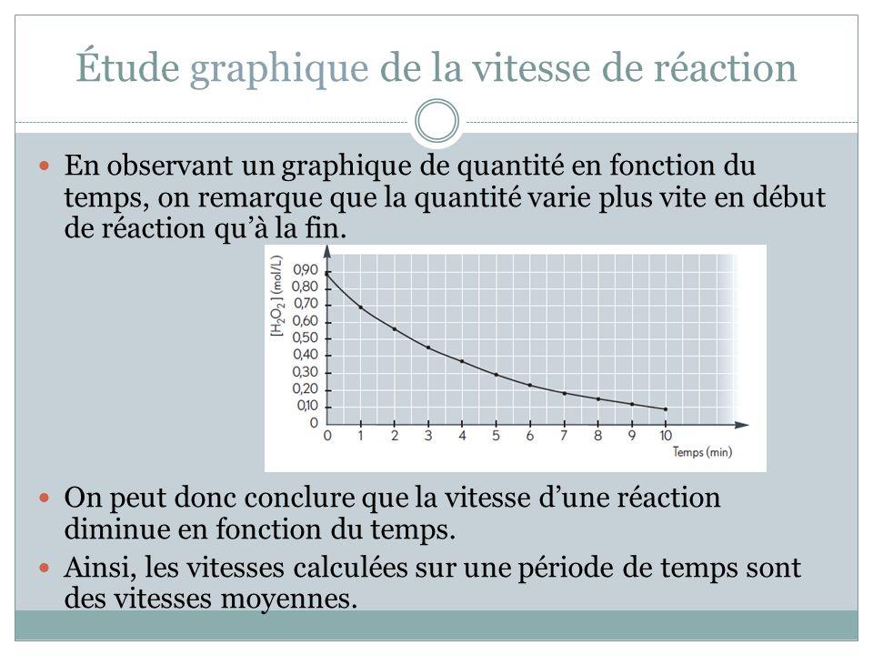 Étude graphique de la vitesse de réaction