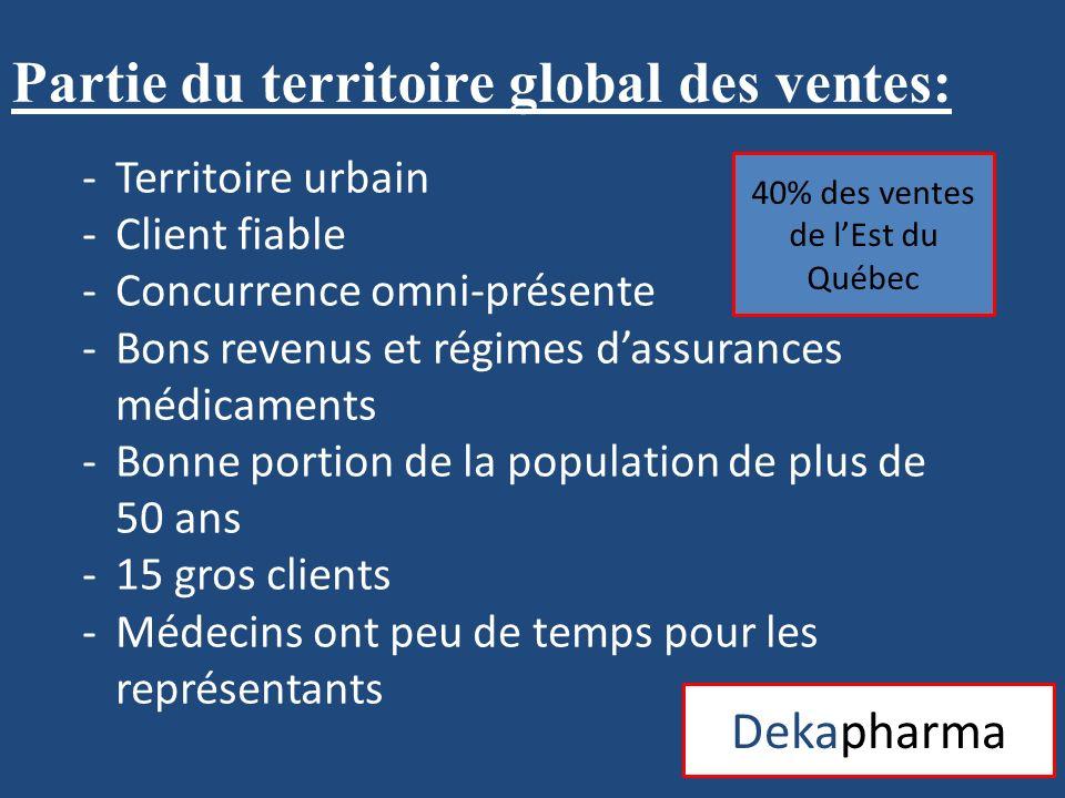 40% des ventes de l'Est du Québec