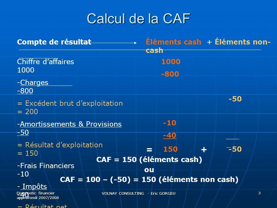 CAF = 100 – (-50) = 150 (éléments non cash)