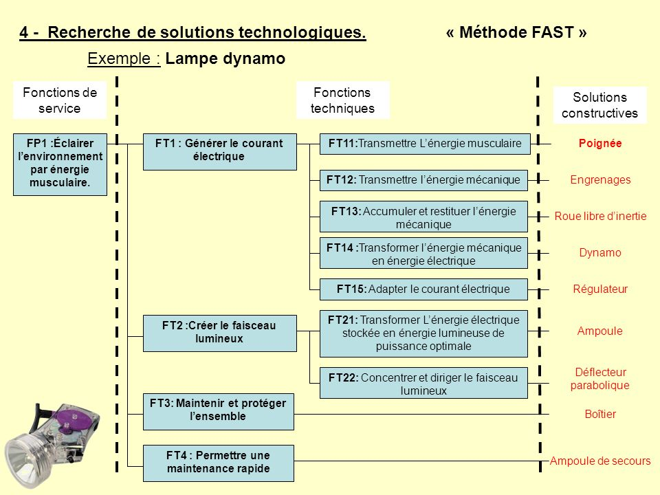 4 - Recherche de solutions technologiques. « Méthode FAST »