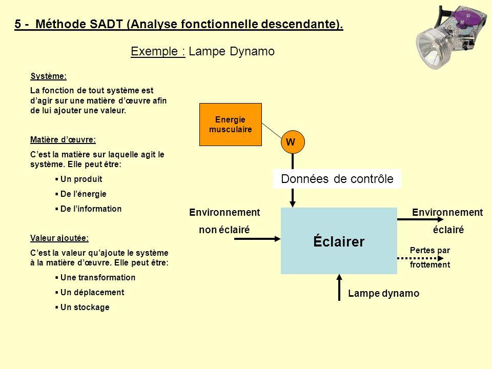 Éclairer 5 - Méthode SADT (Analyse fonctionnelle descendante).