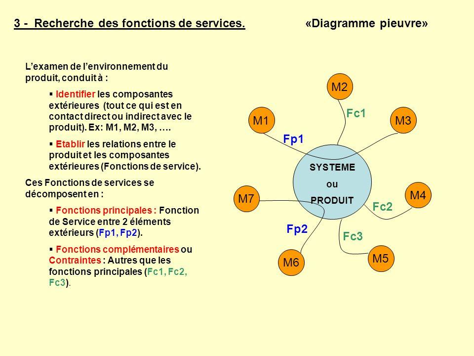 3 - Recherche des fonctions de services. «Diagramme pieuvre»