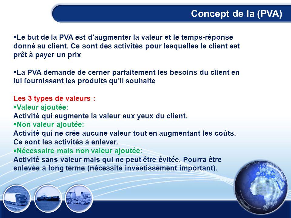 Concept de la (PVA) Concept de la (PVA)