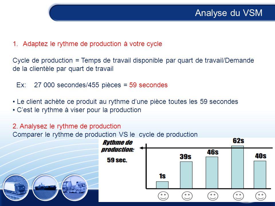 Analyse du VSM Adaptez le rythme de production à votre cycle