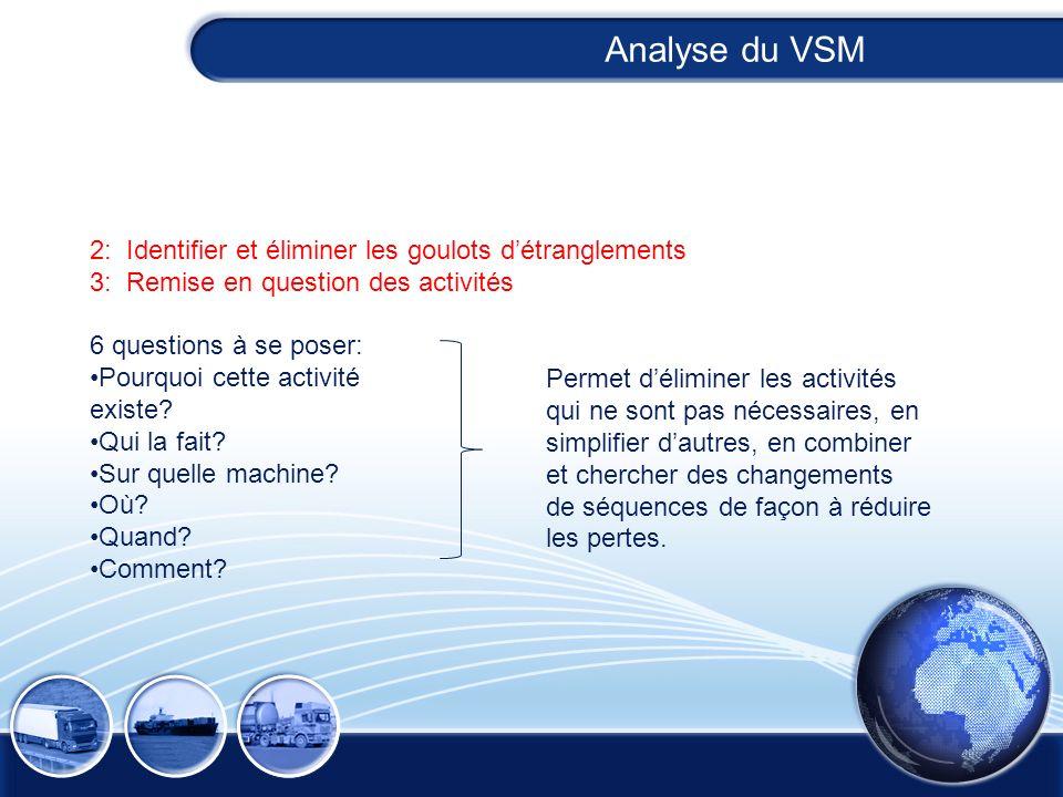Analyse du VSM 2: Identifier et éliminer les goulots d'étranglements