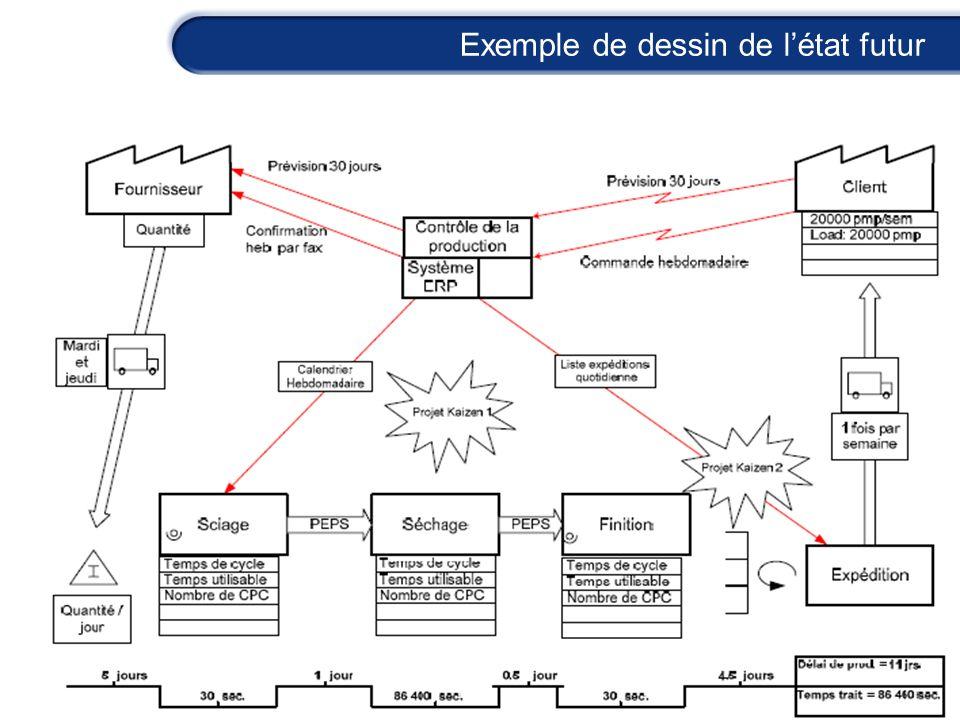 Exemple de dessin de l'état futur