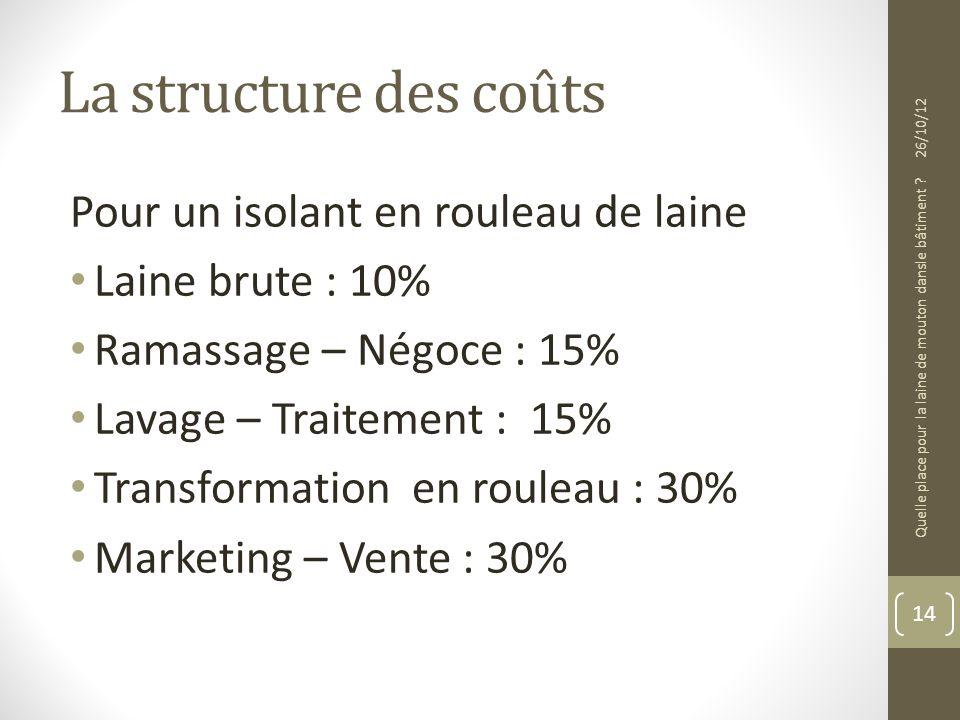 La structure des coûts Pour un isolant en rouleau de laine