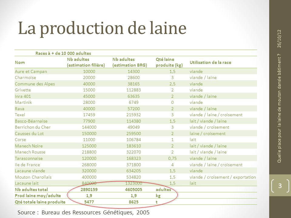 La production de laine Source : Bureau des Ressources Génétiques, 2005