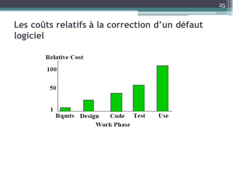 Les coûts relatifs à la correction d'un défaut logiciel