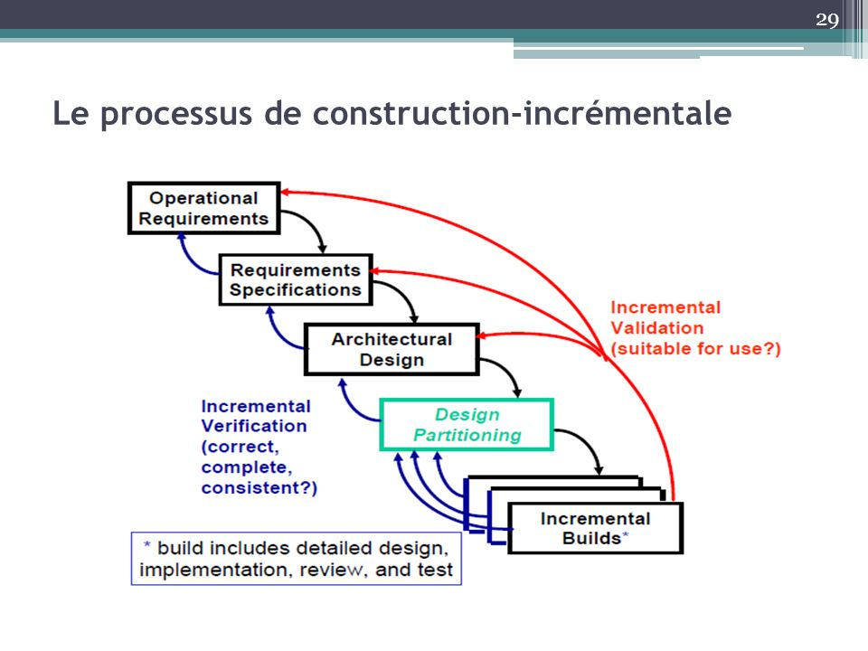 Le processus de construction-incrémentale