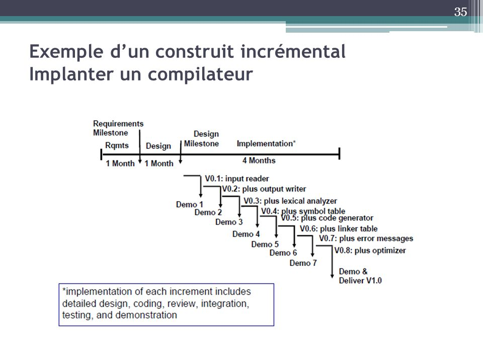 Exemple d'un construit incrémental Implanter un compilateur