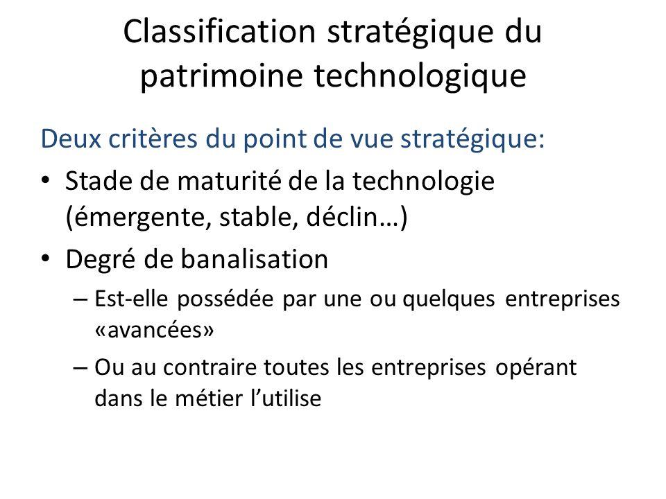 Classification stratégique du patrimoine technologique