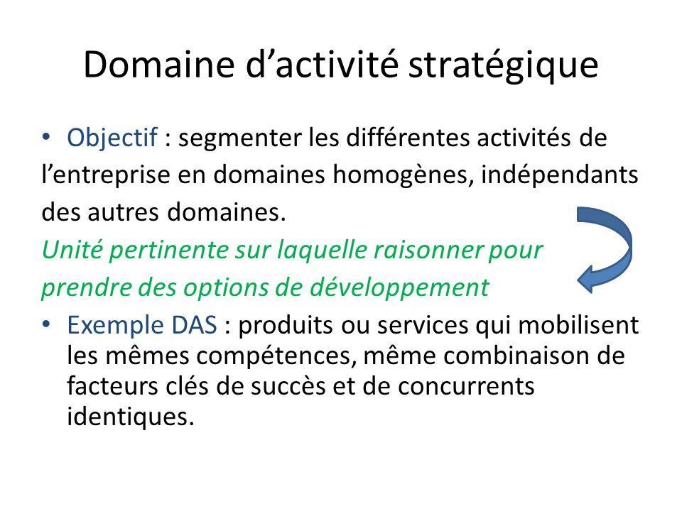 Domaine d'activité stratégique