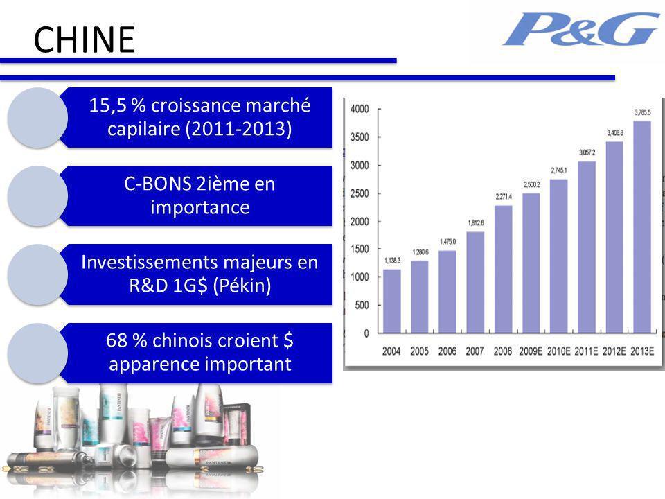 CHINE 15,5 % croissance marché capilaire (2011-2013)