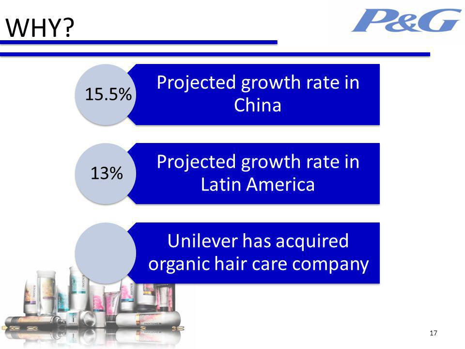 WHY Projected growth rate in China