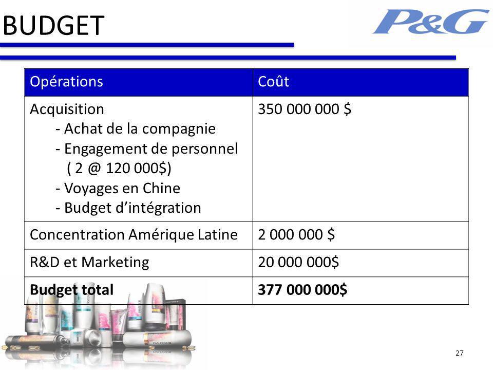 BUDGET Opérations Coût Acquisition - Achat de la compagnie