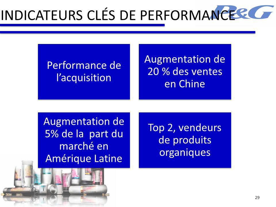 INDICATEURS CLÉS DE PERFORMANCE