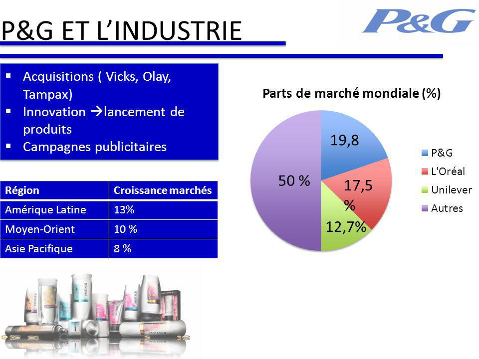 P&G ET L'INDUSTRIE Acquisitions ( Vicks, Olay, Tampax)