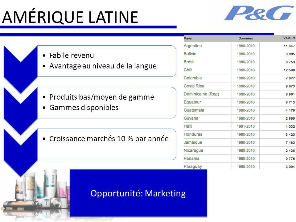 Opportunité: Marketing