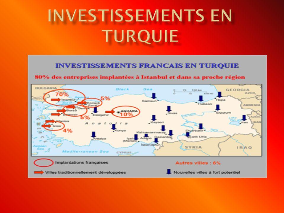InvestissementS en Turquie