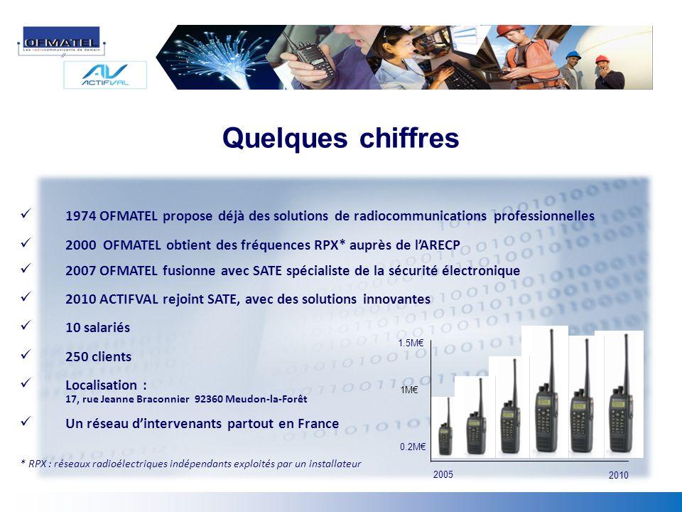 Quelques chiffres 1974 OFMATEL propose déjà des solutions de radiocommunications professionnelles.