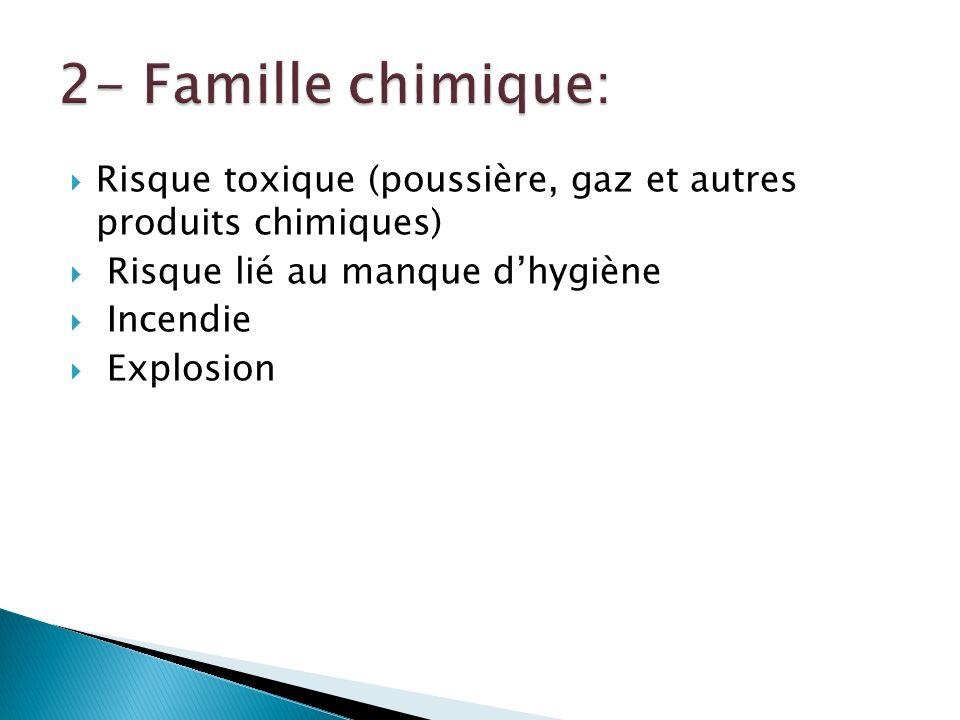 2- Famille chimique: Risque toxique (poussière, gaz et autres produits chimiques) Risque lié au manque d'hygiène.