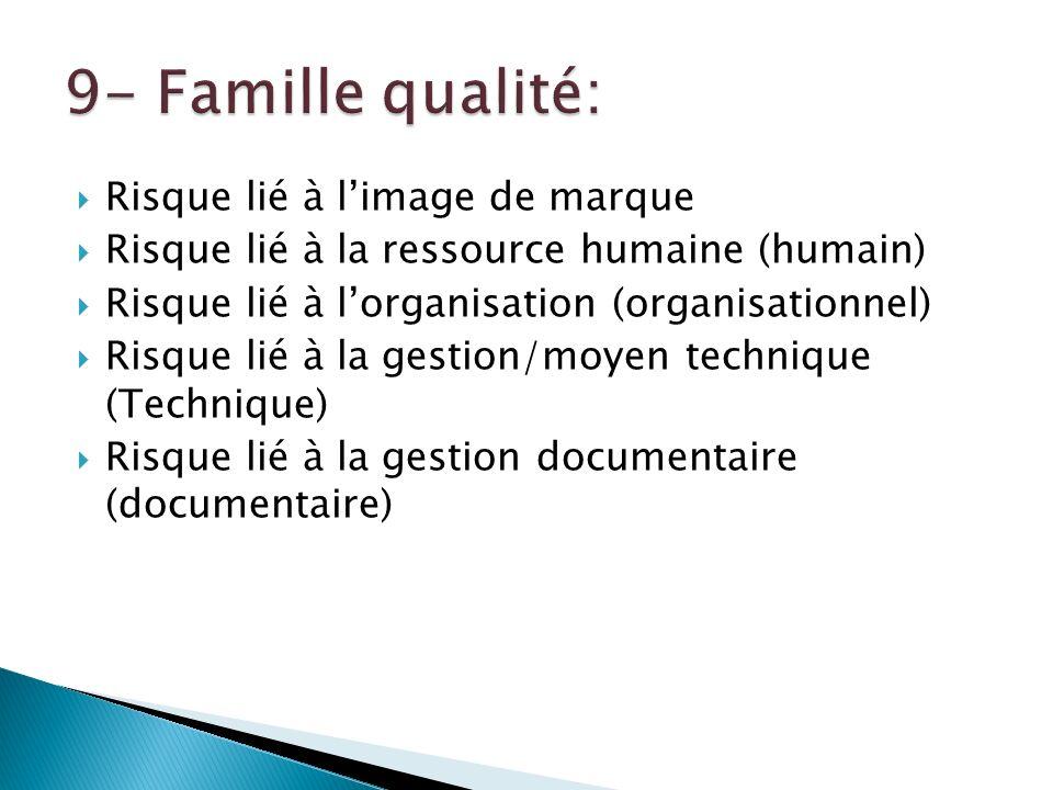 9- Famille qualité: Risque lié à l'image de marque