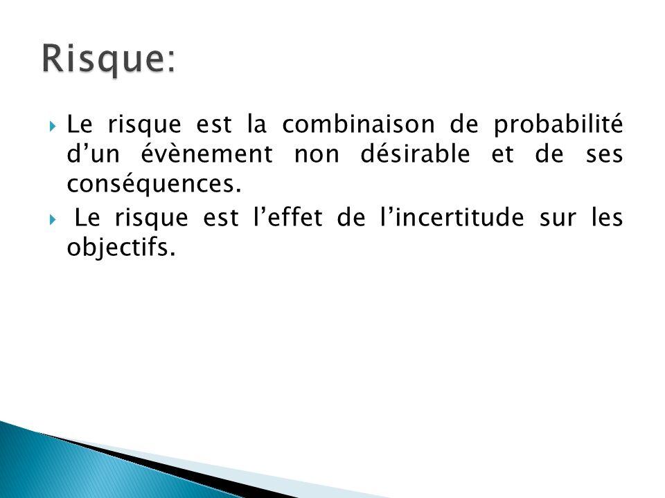 Risque: Le risque est la combinaison de probabilité d'un évènement non désirable et de ses conséquences.
