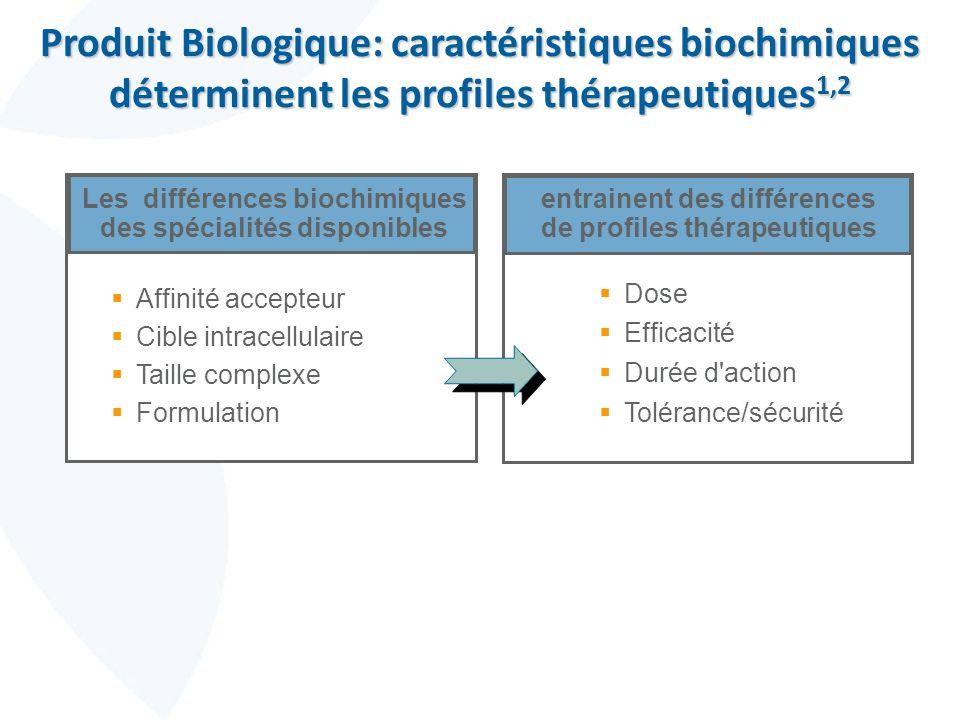 Produit Biologique: caractéristiques biochimiques déterminent les profiles thérapeutiques1,2