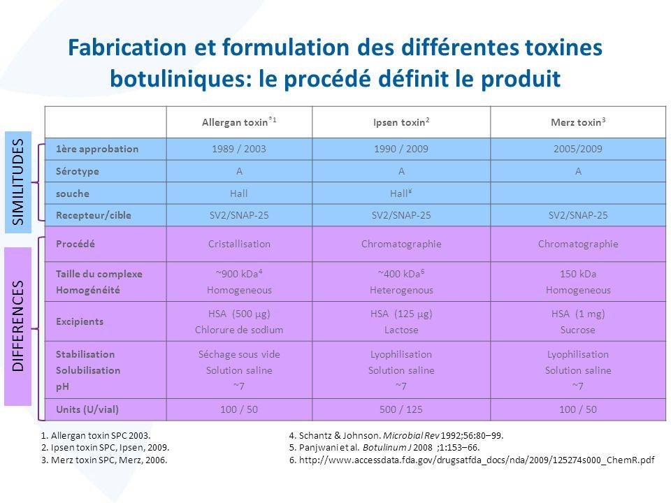 Fabrication et formulation des différentes toxines botuliniques: le procédé définit le produit