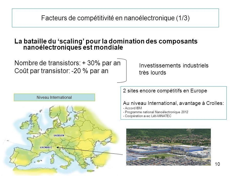 Facteurs de compétitivité en nanoélectronique (1/3)