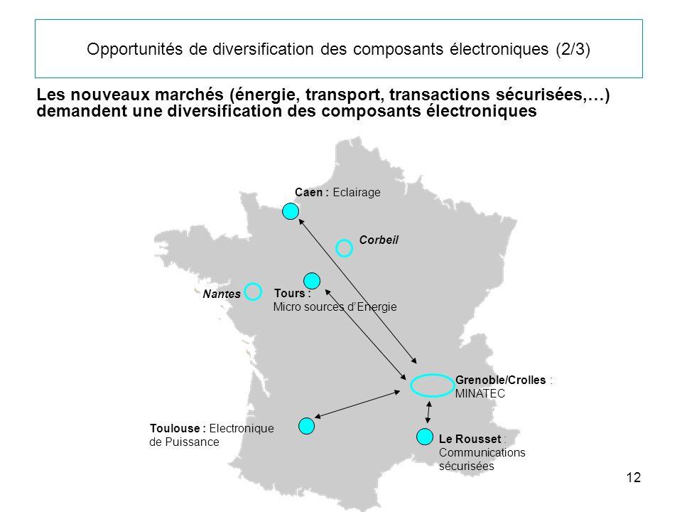 Opportunités de diversification des composants électroniques (2/3)