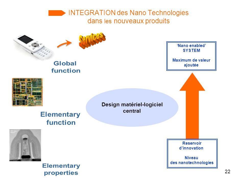 INTEGRATION des Nano Technologies dans les nouveaux produits