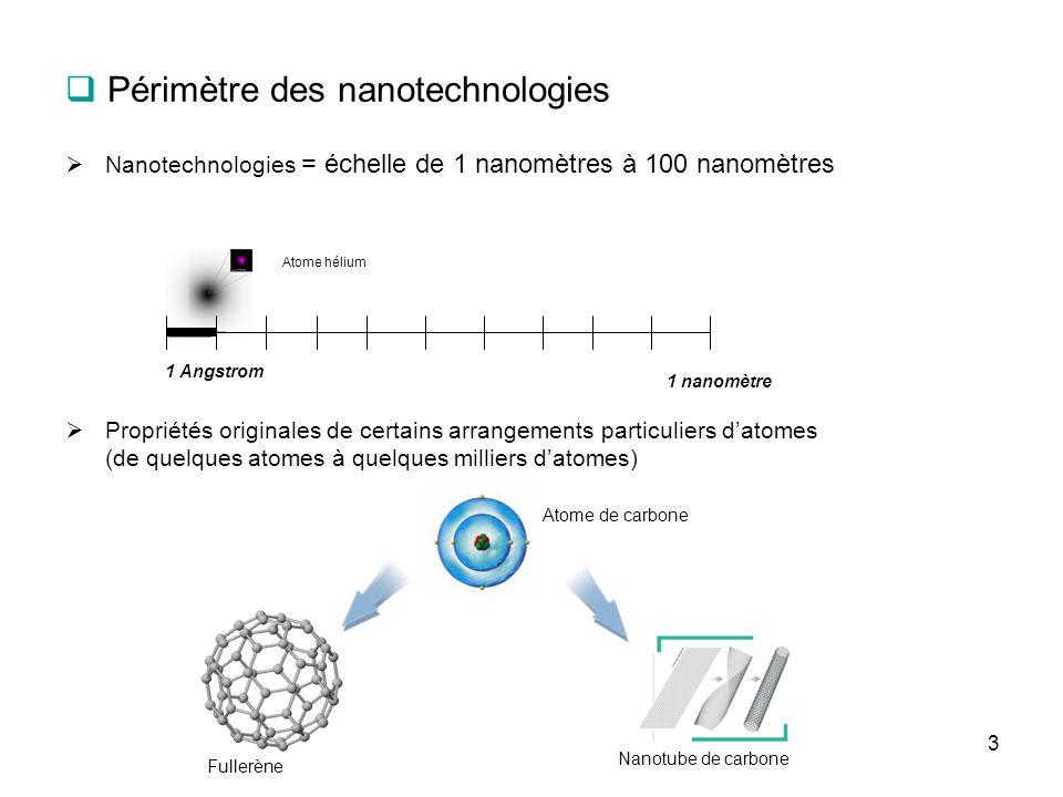Périmètre des nanotechnologies