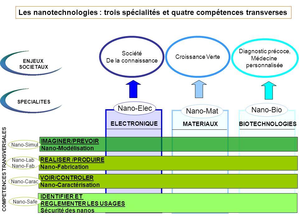 Les nanotechnologies : trois spécialités et quatre compétences transverses