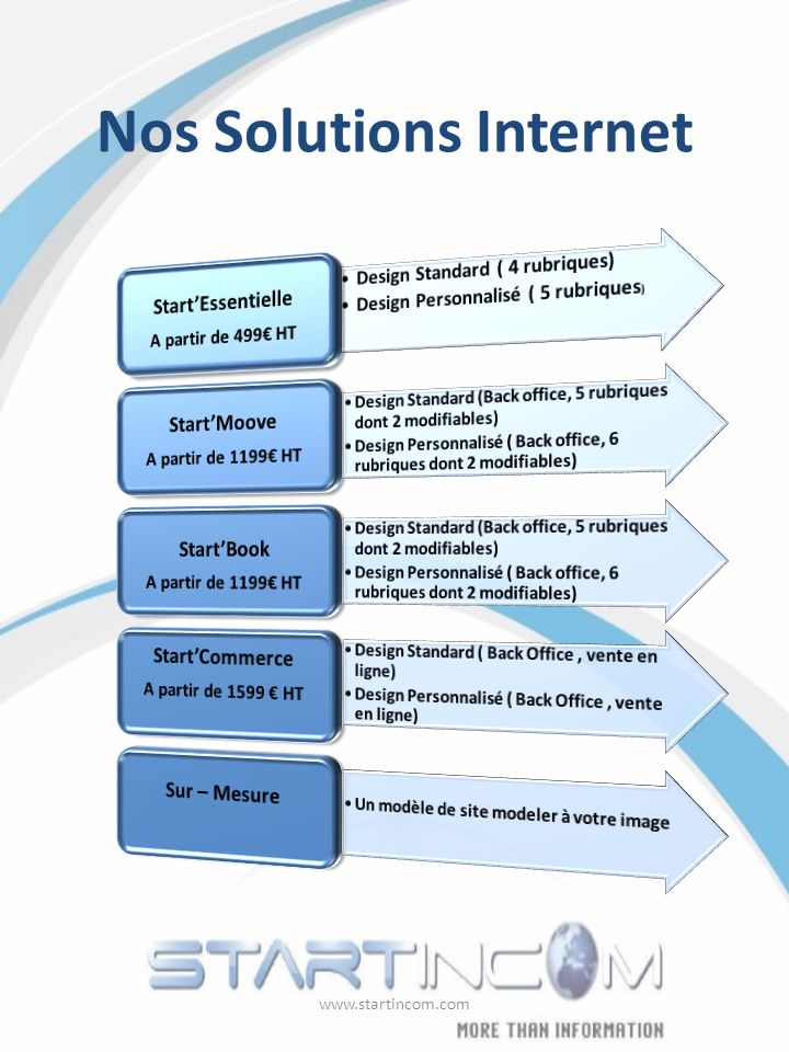 Nos Solutions Internet